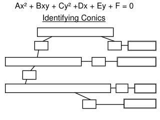 Identifying Conics