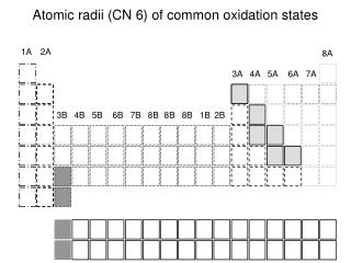 Atomic radii (CN 6) of common oxidation states