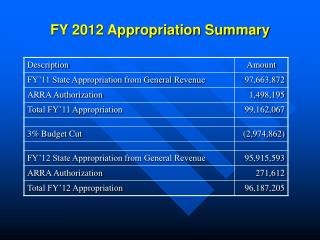 FY 2012 Appropriation Summary