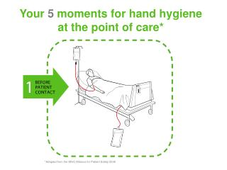 Your 5 moments for hand hygiene at the point of care*