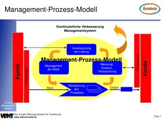 Management-Prozess-Modell