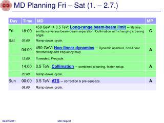 MD Planning Fri – Sat (1. – 2.7.)