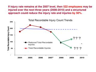 Total Recordable Injury Count Trends