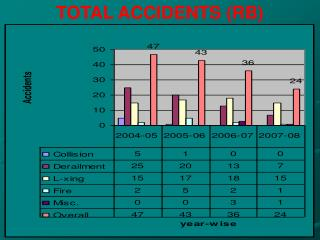 TOTAL ACCIDENTS (RB)