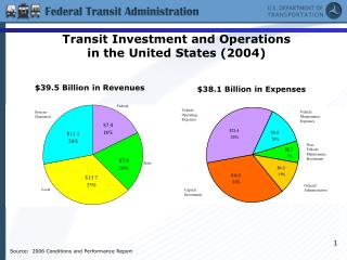 Transit Investment and Operations  in the United States (2004)