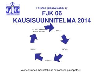 Forssan Jalkapalloklubi ry FJK 06 KAUSISUUNNITELMA 2014