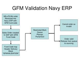 GFM Validation Navy ERP