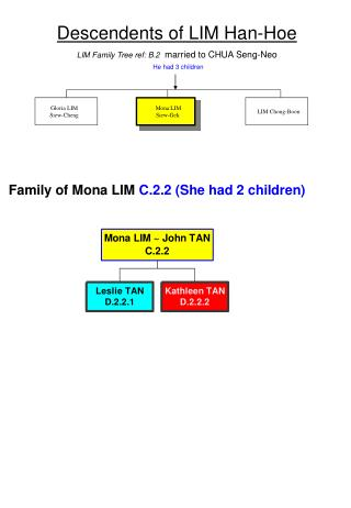 Descendents of LIM Han-Hoe LIM Family Tree ref: B.2 married to CHUA Seng-Neo He had 3 children