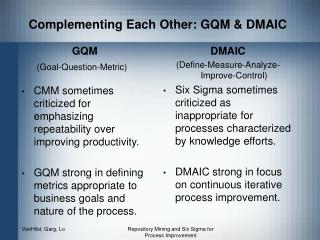 Complementing Each Other: GQM & DMAIC
