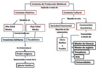 Contexto de Producci n Medieval
