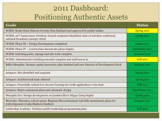 2011 Dashboard:  Positioning Authentic Assets