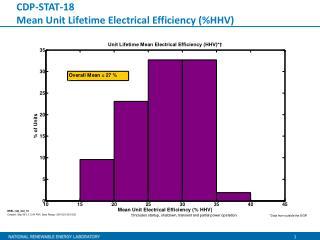 CDP-STAT-18 Mean Unit Lifetime Electrical Efficiency (%HHV)