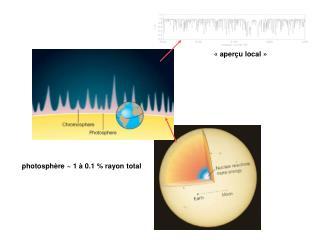 photosphère ~  1 à  0.1 % rayon total
