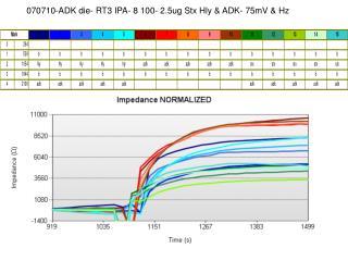 070710-ADK die- RT3 IPA- 8 100- 2.5ug Stx Hly & ADK- 75mV & Hz