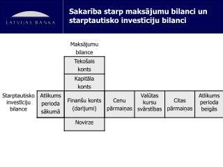 Sakarība starp maksājumu bilanci un starptautisko investīciju bilanci