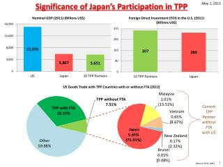 Significance  of Japan's Participation in TPP