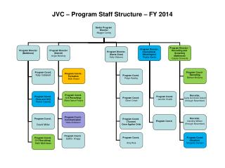 JVC � Program Staff Structure � FY 2014