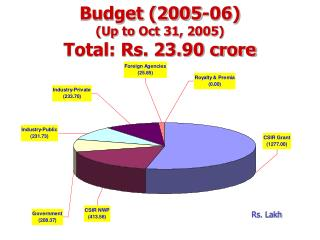 Budget (2005-06) (Up to Oct 31, 2005) Total: Rs. 23.90 crore