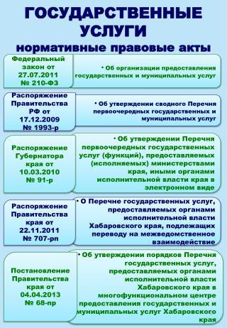 ГОСУДАРСТВЕННЫЕ УСЛУГИ нормативные правовые акты