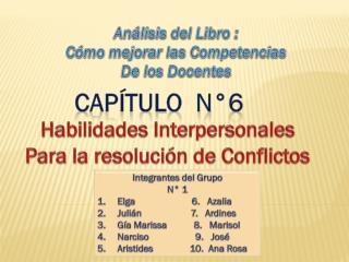 Habilidades Interpersonales Para la resolución de Conflictos