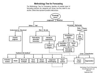 Methodology Tree for Forecasting