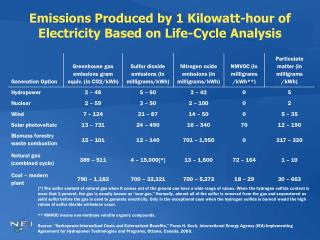 Emissions Produced by 1 Kilowatt-hour of Electricity Based on Life-Cycle Analysis