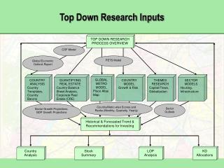 Top Down Research Inputs