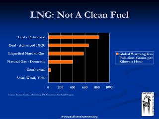 LNG: Not A Clean Fuel