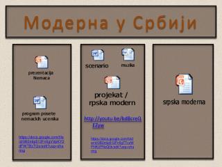 Модерна у Србији