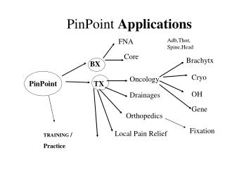 PinPoint  Applications