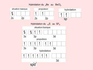 Hybridation du   4 Be    au    BeCl 2