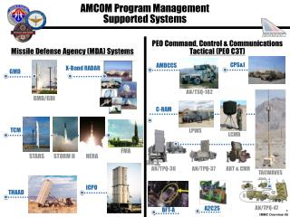 AMCOM Program Management  Supported Systems