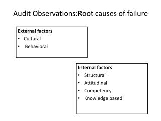 Audit Observations:Root causes of failure