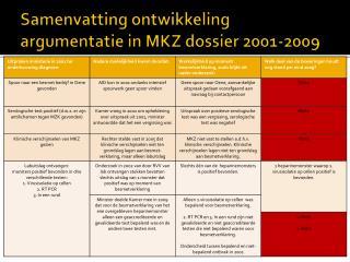 Samenvatting ontwikkeling argumentatie in MKZ dossier 2001-2009