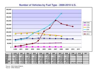 Number of Vehicles by Fuel Type - 2000-2010 U.S.