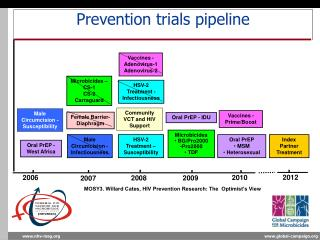 Prevention trials pipeline