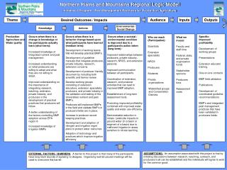 Northern Plains and Mountains Regional Logic Model