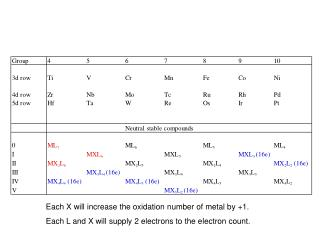 Each X will increase the oxidation number of metal by +1.