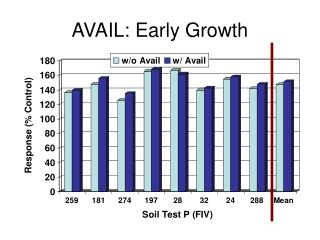 AVAIL: Early Growth