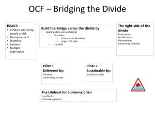 OCF – Bridging the Divide