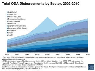 Total ODA Disbursements by Sector, 2002-2010