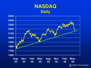 NASDAQ Daily