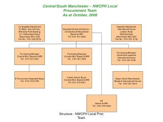 Central/South Manchester – NWCPH Local  Procurement Team  As at October, 2008