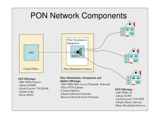 PON Network Components