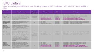 SKU Details for Microsoft IT Academy and Certification