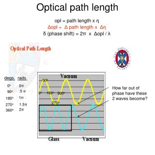 Optical path length