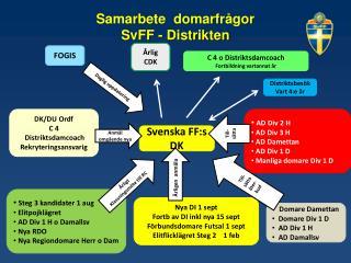 Samarbete  domarfrågor SvFF - Distrikten