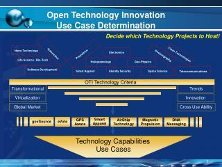 Open Technology Innovation Use Case Determination