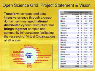 Open Science Grid: Project Statement & Vision