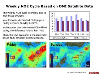 Weekly NO2 Cycle Based on OMI Satellite Data